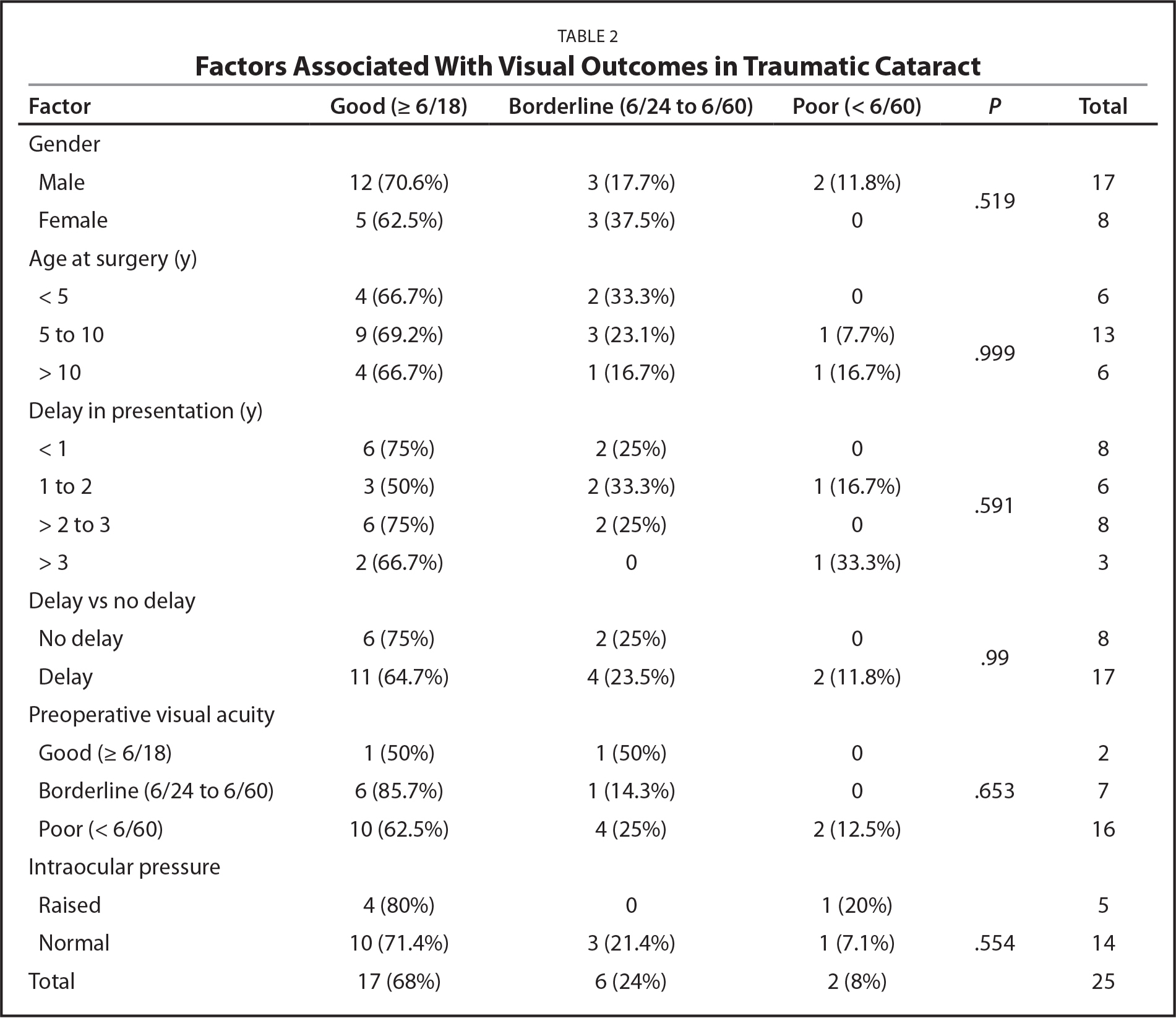 Factors Associated With Visual Outcomes in Traumatic Cataract