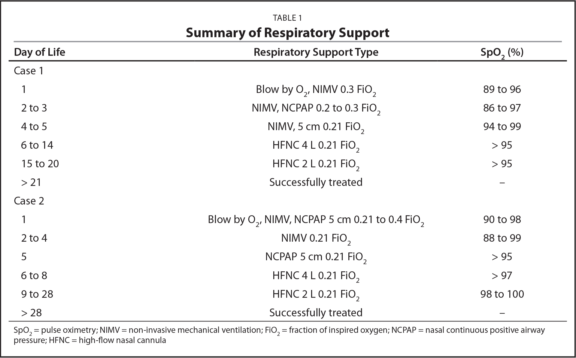 Summary of Respiratory Support