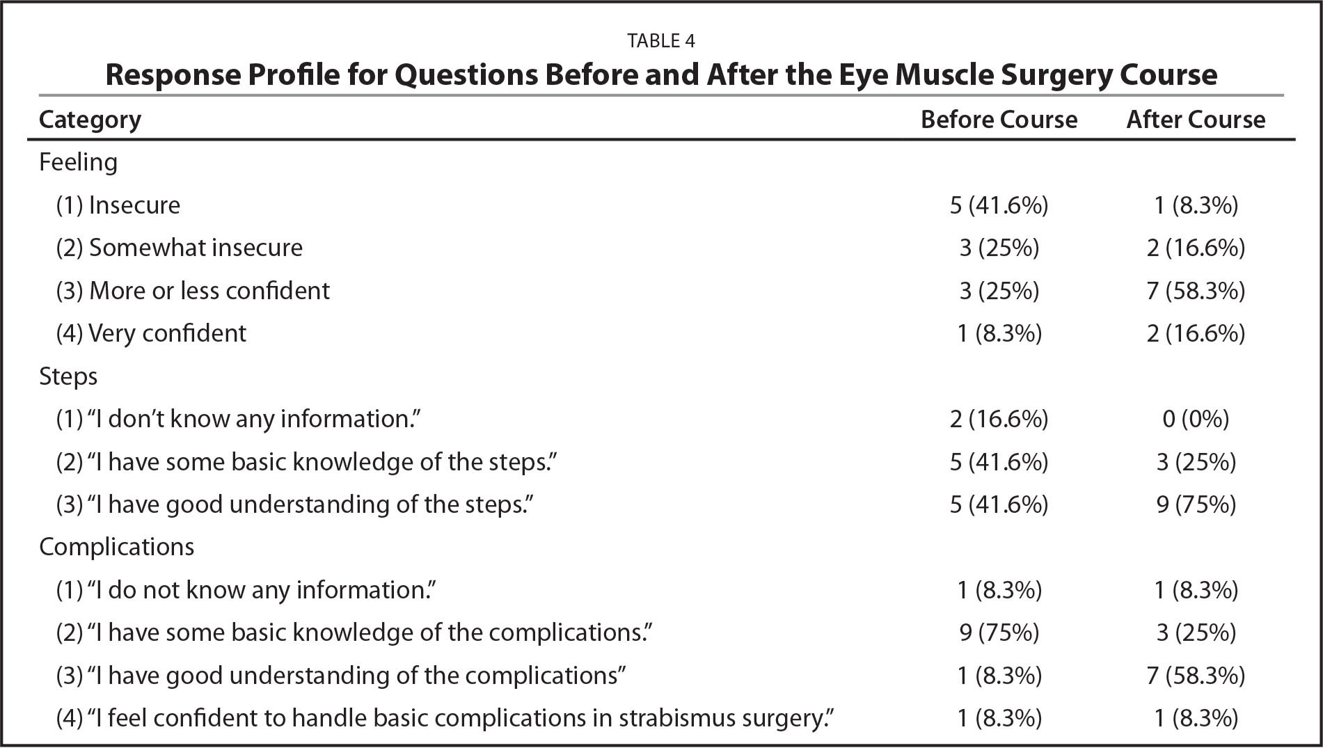 Response Profile for Questions Before and After the Eye Muscle Surgery Course