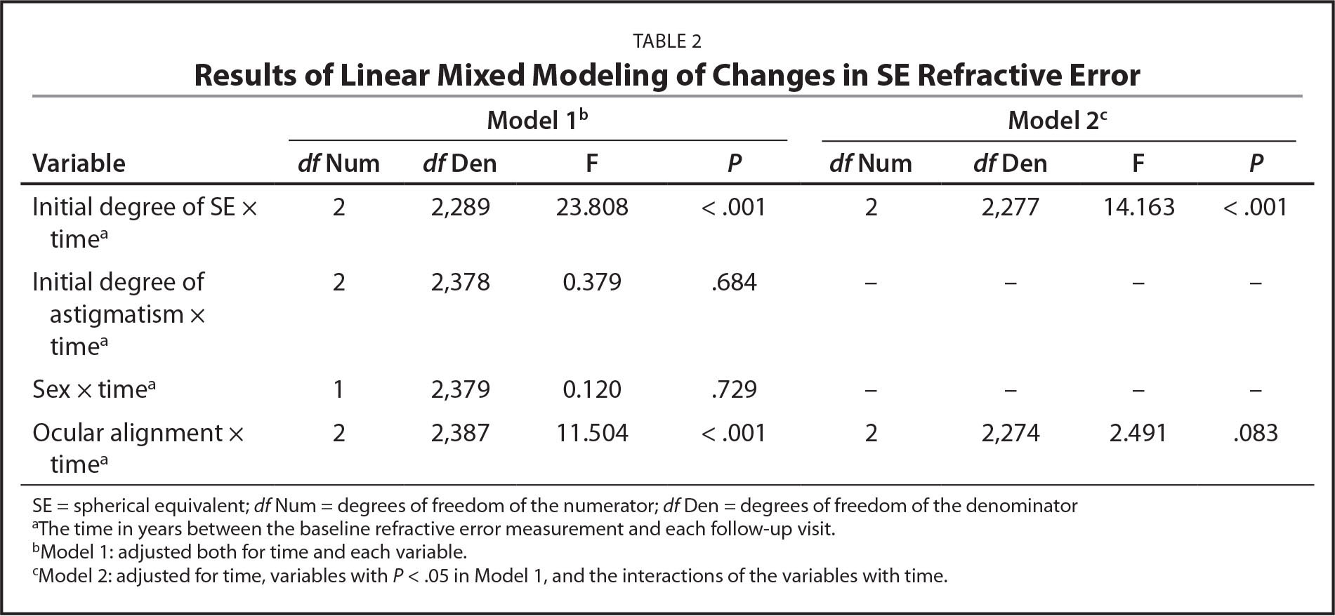 Results of Linear Mixed Modeling of Changes in SE Refractive Error