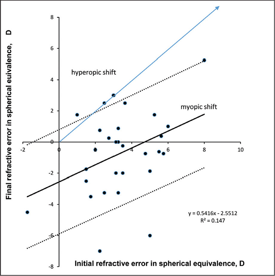 Scatter plot with fitted linear regression line (solid line) of initial versus final spherical refractive error at most recent visit. The dotted lines indicate 95% confidence interval. Myopic shift was observed in the majority of patients. D = diopters