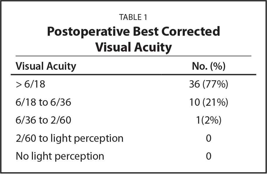 Postoperative Best Corrected Visual Acuity