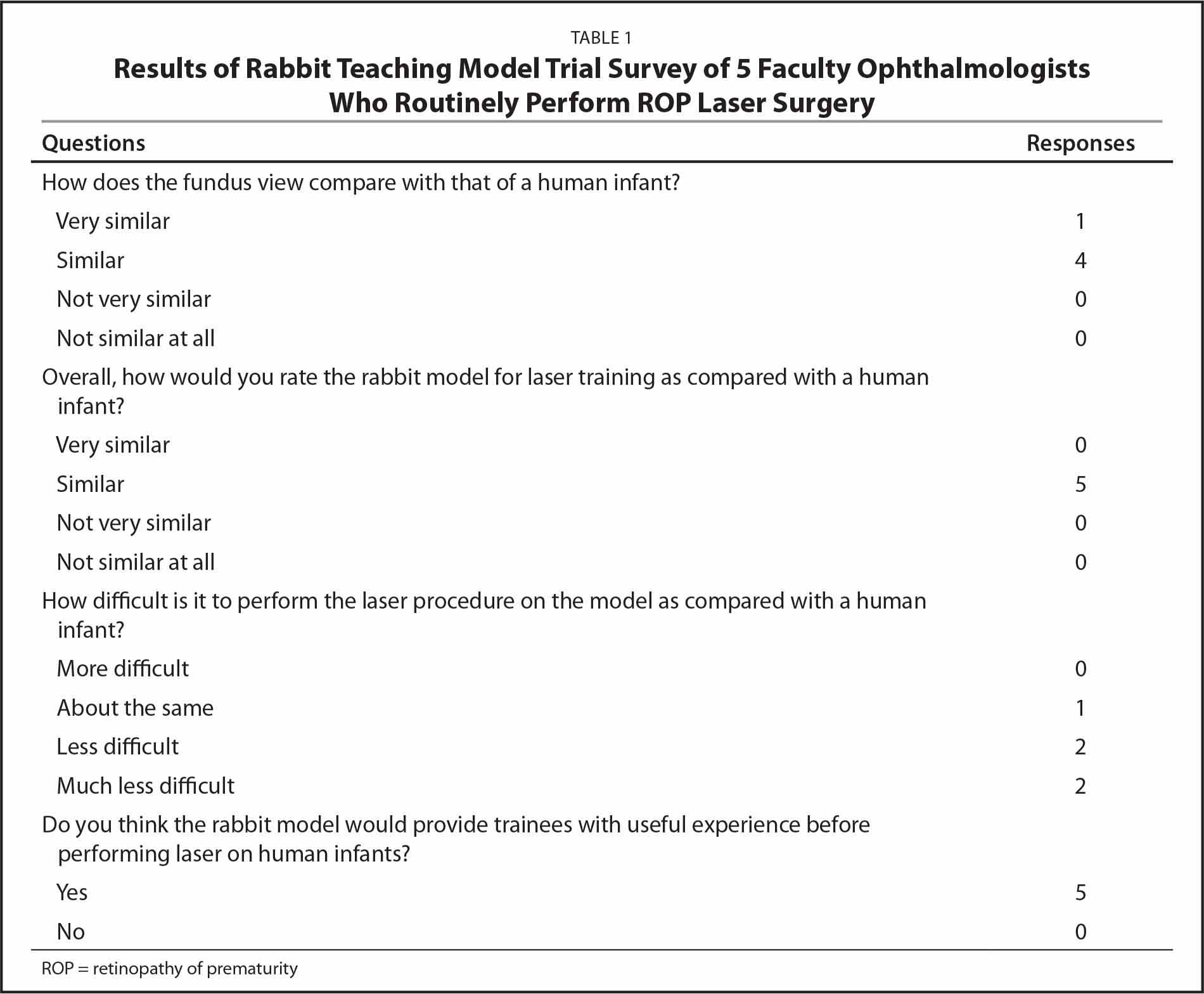 Results of Rabbit Teaching Model Trial Survey of 5 Faculty Ophthalmologists Who Routinely Perform ROP Laser Surgery