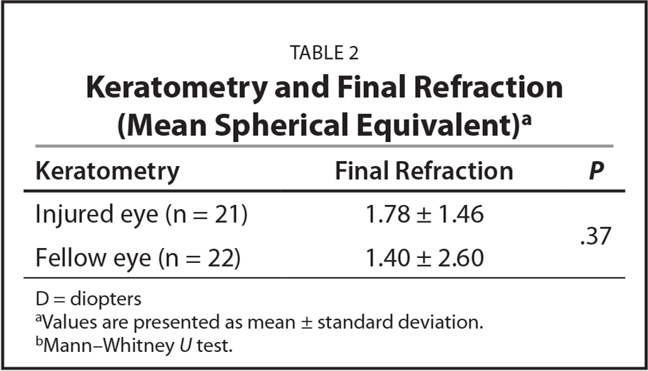 Keratometry and Final Refraction (Mean Spherical Equivalent)a