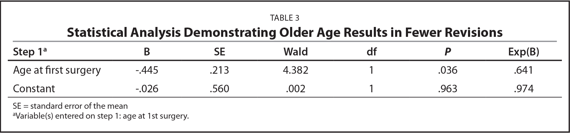 Statistical Analysis Demonstrating Older Age Results in Fewer Revisions