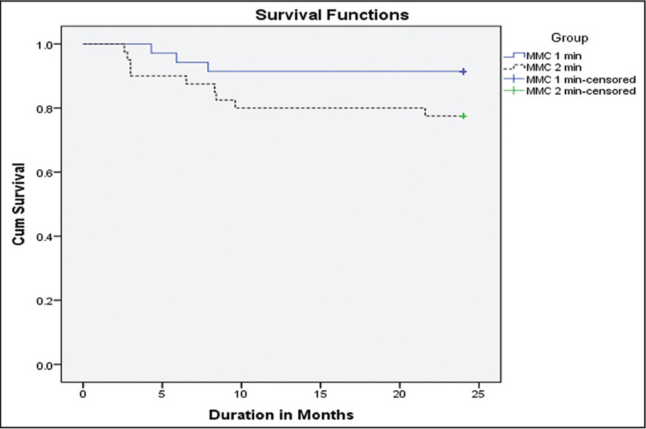 Kaplan–Meier survival curves for the success rates of both procedures. MMC 1 group = patients who underwent combined trabeculotomy–trabeculectomy with intraoperative mitomycin C application for 1 minute; MMC 2 group = patients who underwent combined trabeculotomy–trabeculectomy with intraoperative mitomycin C application for 2 minutes