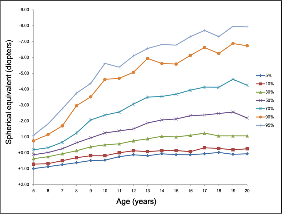 Myopia growth chart. The lines connected the spherical equivalents (SE) corresponding to the same percentiles in each age group. As age increased, the differences in SE in the upper 50th percentile were higher than those in the lower 50th percentile.