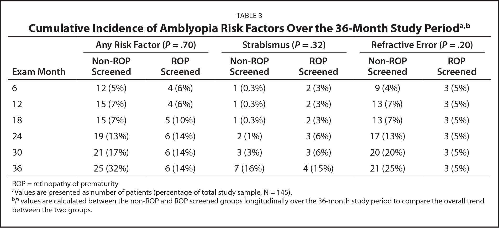Cumulative Incidence of Amblyopia Risk Factors Over the 36-Month Study Perioda,b