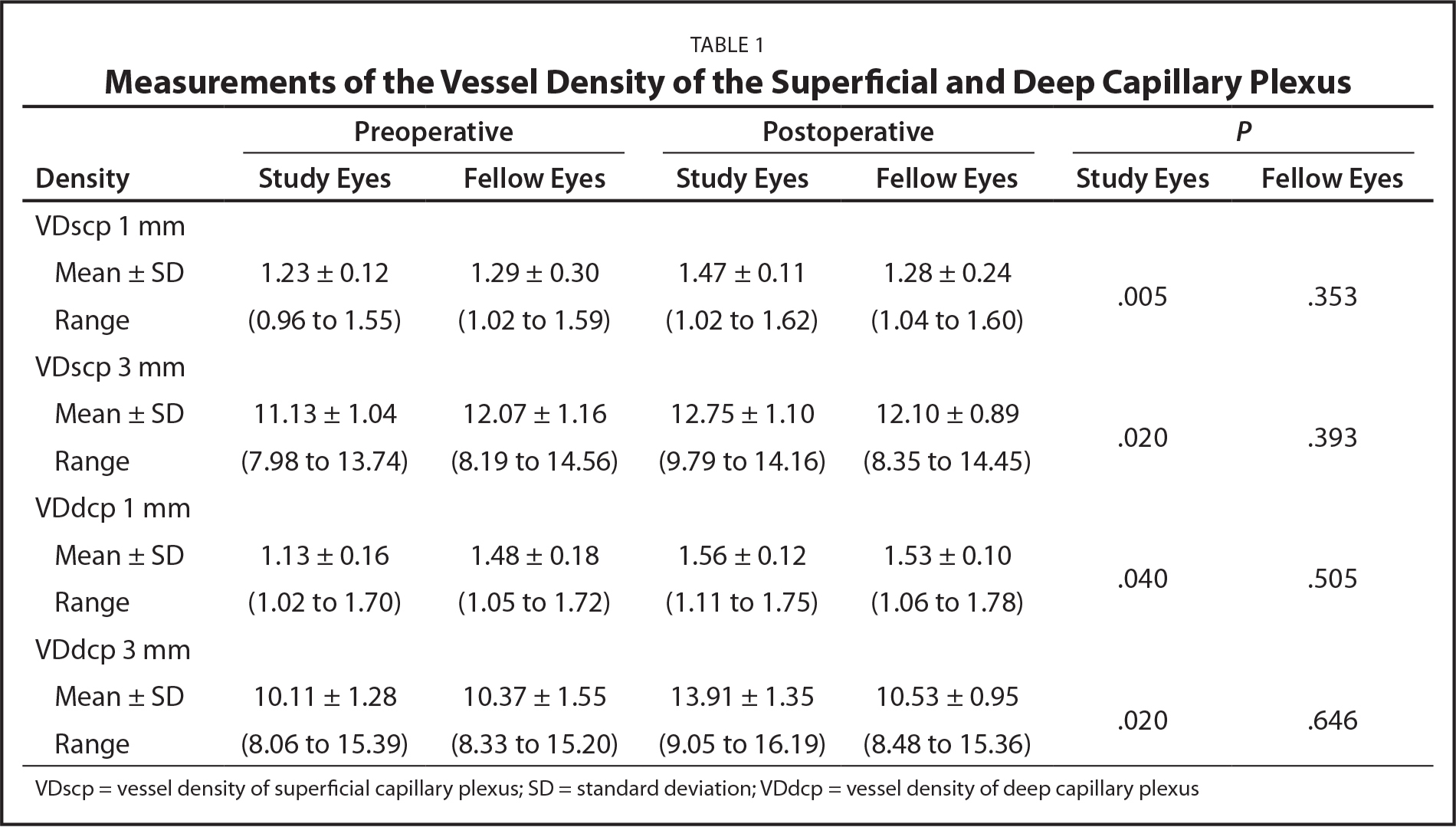 Measurements of the Vessel Density of the Superficial and Deep Capillary Plexus