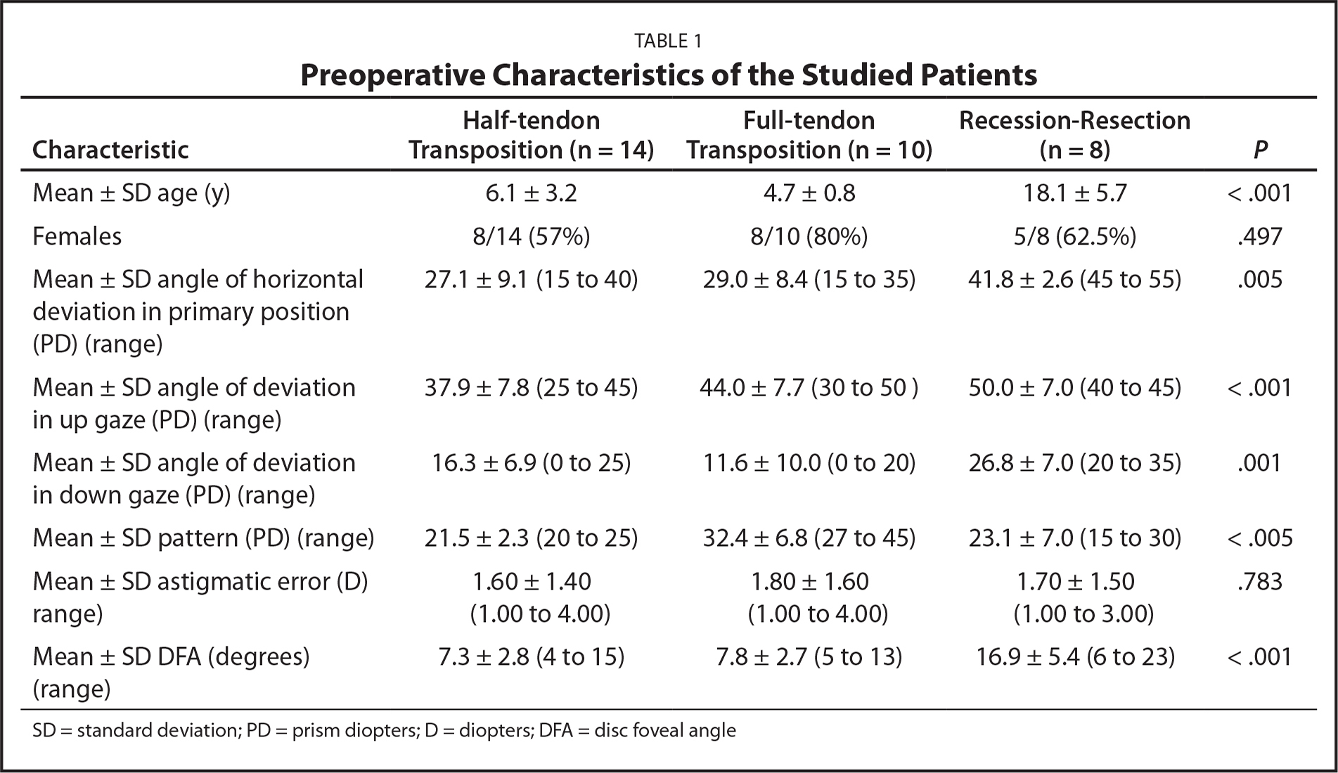 Preoperative Characteristics of the Studied Patients