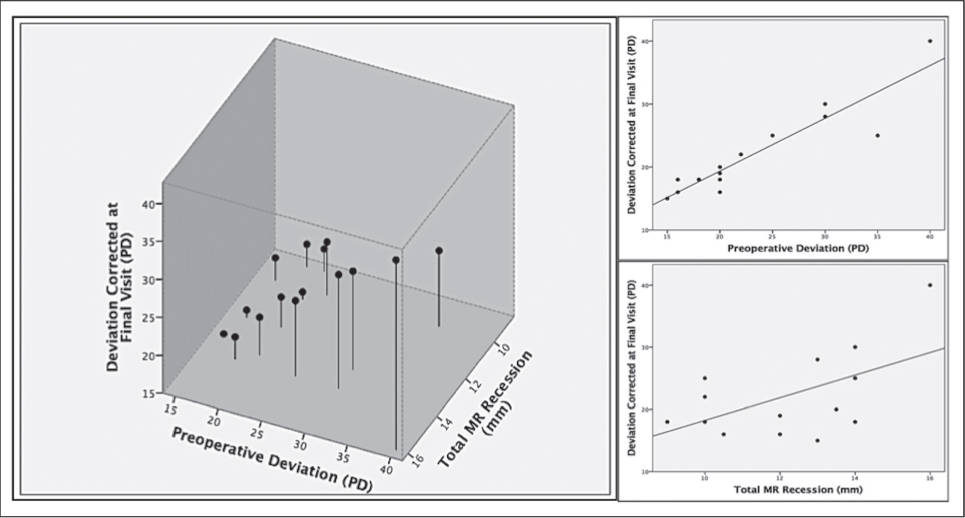 (Left) Three-dimensional scatter plot showing multiple lineal regression: deviation corrected at final visit as dependent variable and preoperative deviation and total medial rectus (MR) recession as independent variables (R2 = 0.91; P < .001). (Right) Scatter plots showing partial correlations between each independent variable (preoperative deviation and total MR recession) and total medial rectus recession (R2 = 0.86; P < .001; R2 = 0.32; P = .03, respectively). PD = prism diopters
