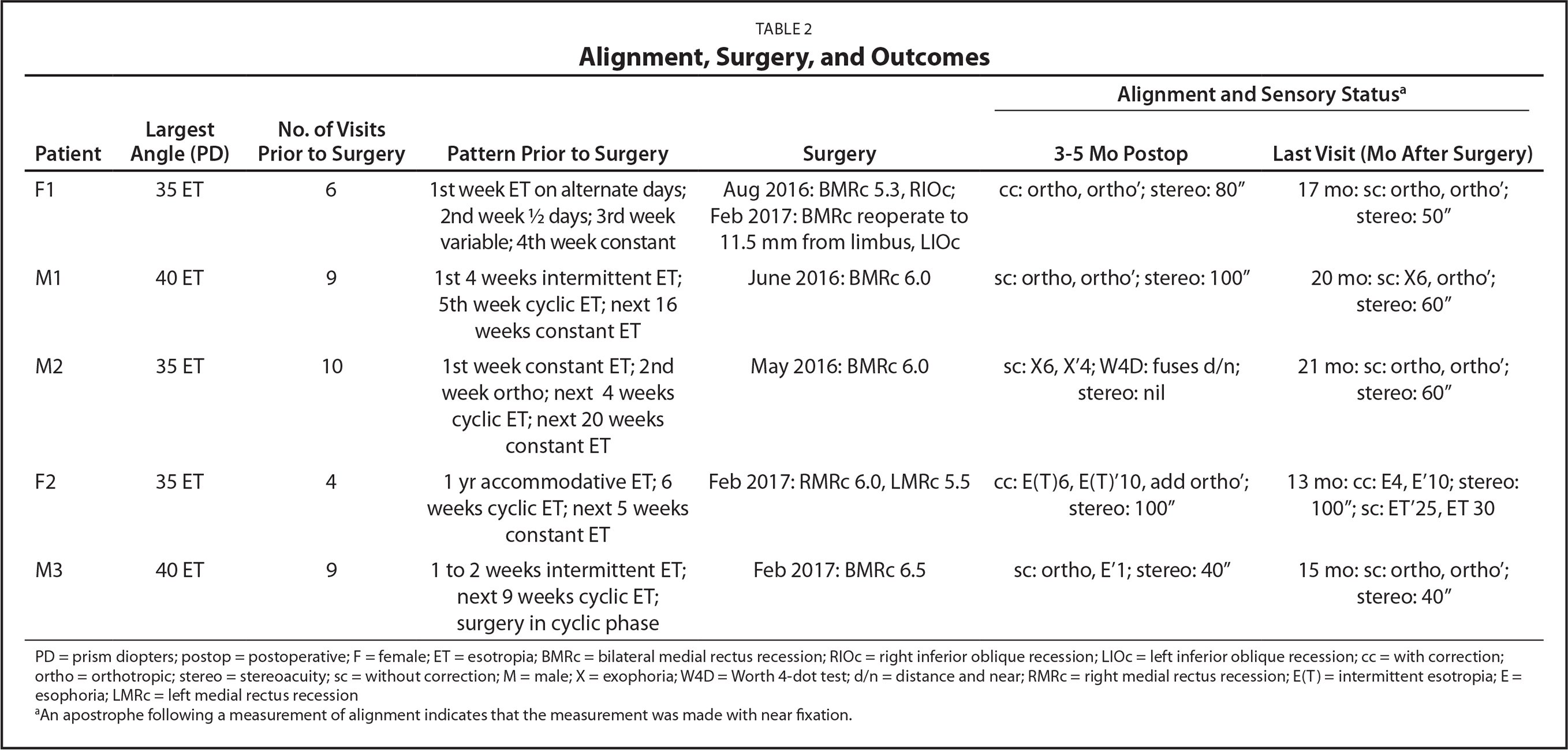 Alignment, Surgery, and Outcomes