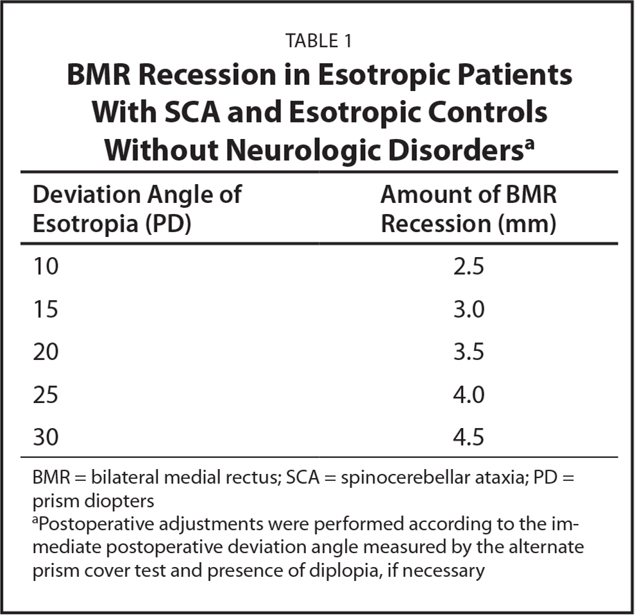 BMR Recession in Esotropic Patients With SCA and Esotropic Controls Without Neurologic Disordersa