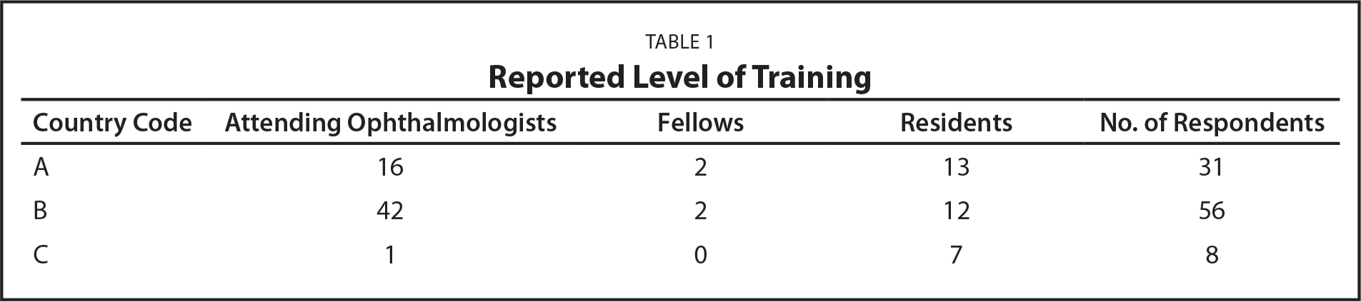 Reported Level of Training