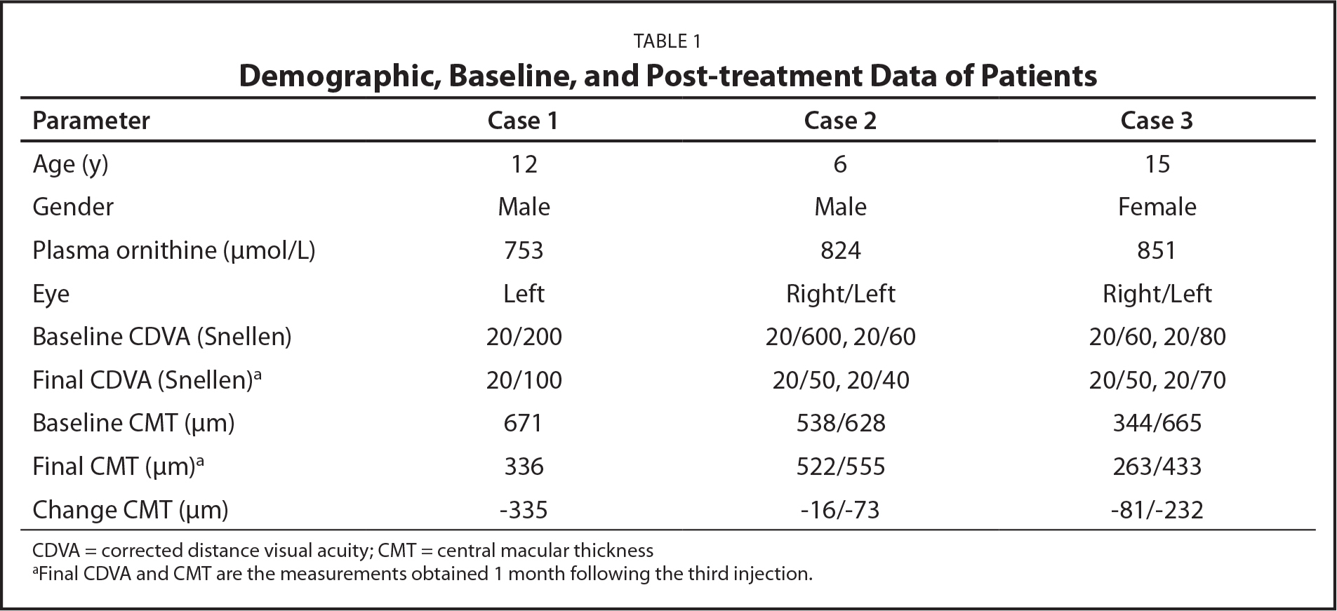 Demographic, Baseline, and Post-treatment Data of Patients