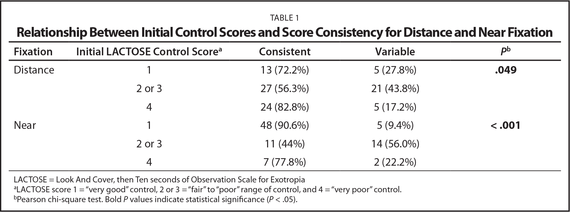 Relationship Between Initial Control Scores and Score Consistency for Distance and Near Fixation
