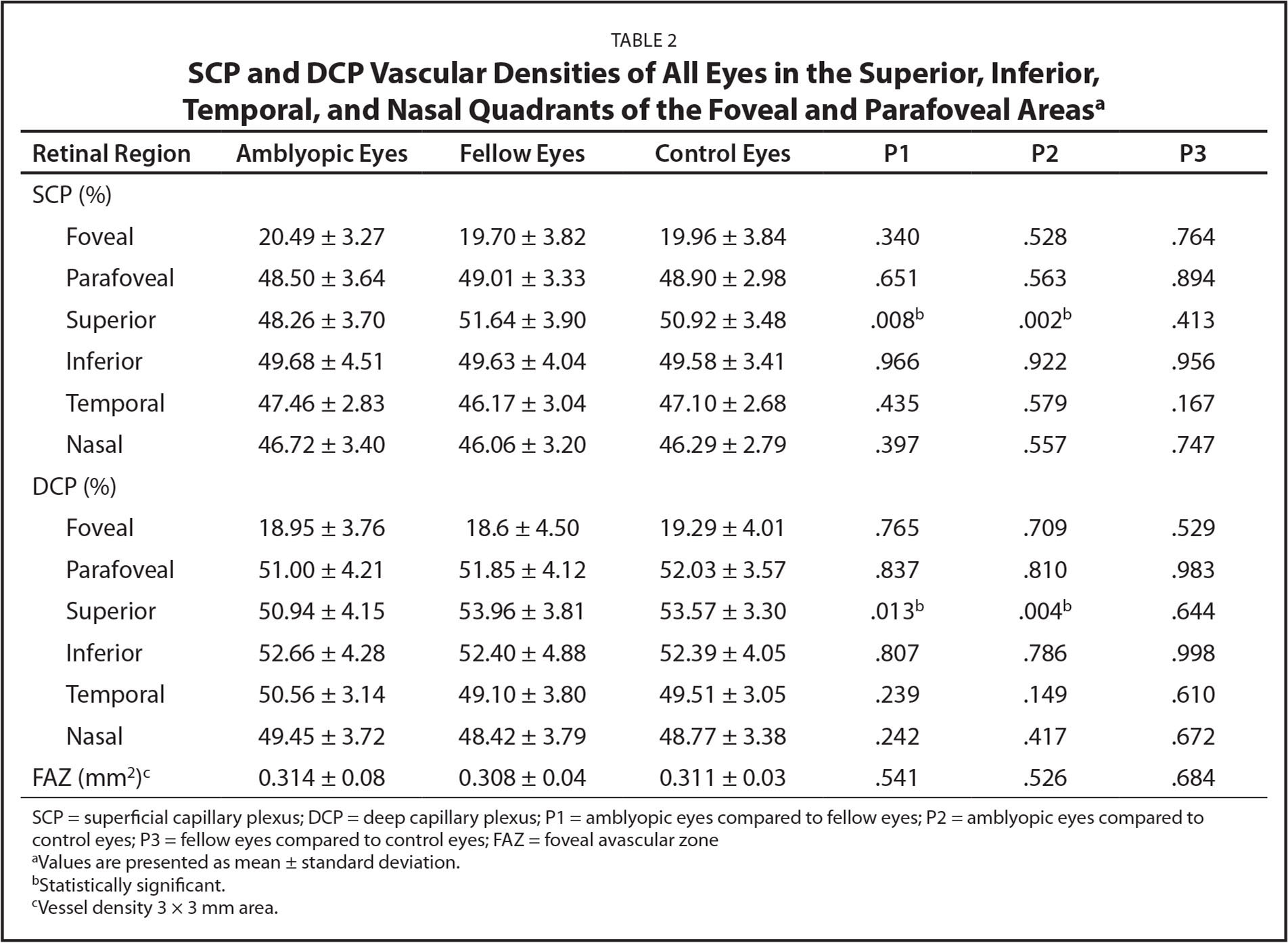 SCP and DCP Vascular Densities of All Eyes in the Superior, Inferior, Temporal, and Nasal Quadrants of the Foveal and Parafoveal Areasa