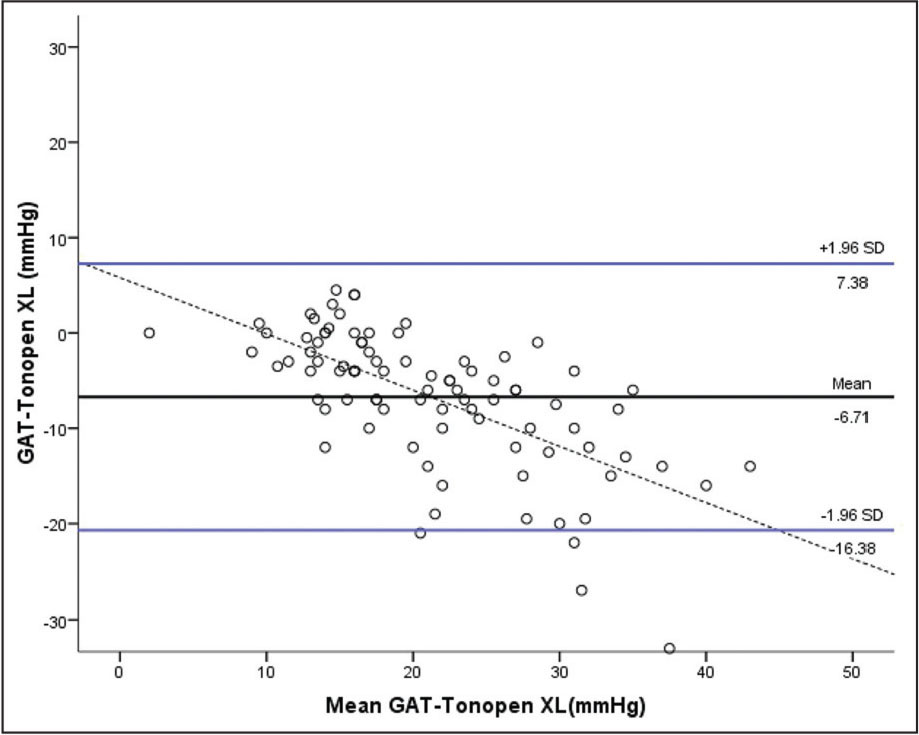 Bland–Altman plot. Measurement of intraocular pressure (IOP) with Perkins versus Tonopen XL versus the mean of both (slope: −0.590; P < .0001). The handheld Goldmann applanation tonometer (GAT) (Perkins) is manufactured by Clement-Clarke, Haag-Streit, Harlow, United Kingdom, and the Tonopen XL is manufactured by Reichert Inc., Depew, NY.