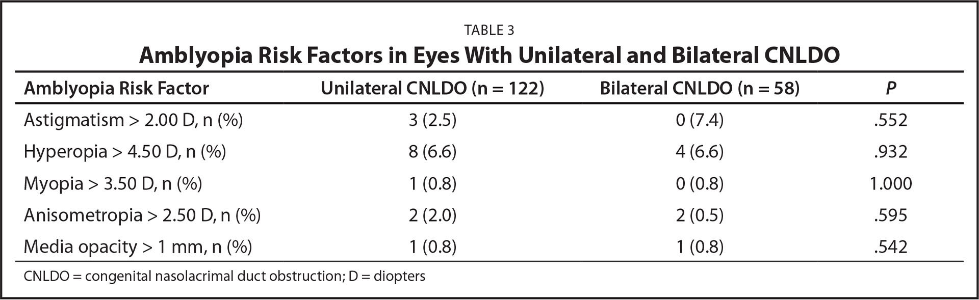 Amblyopia Risk Factors in Eyes With Unilateral and Bilateral CNLDO