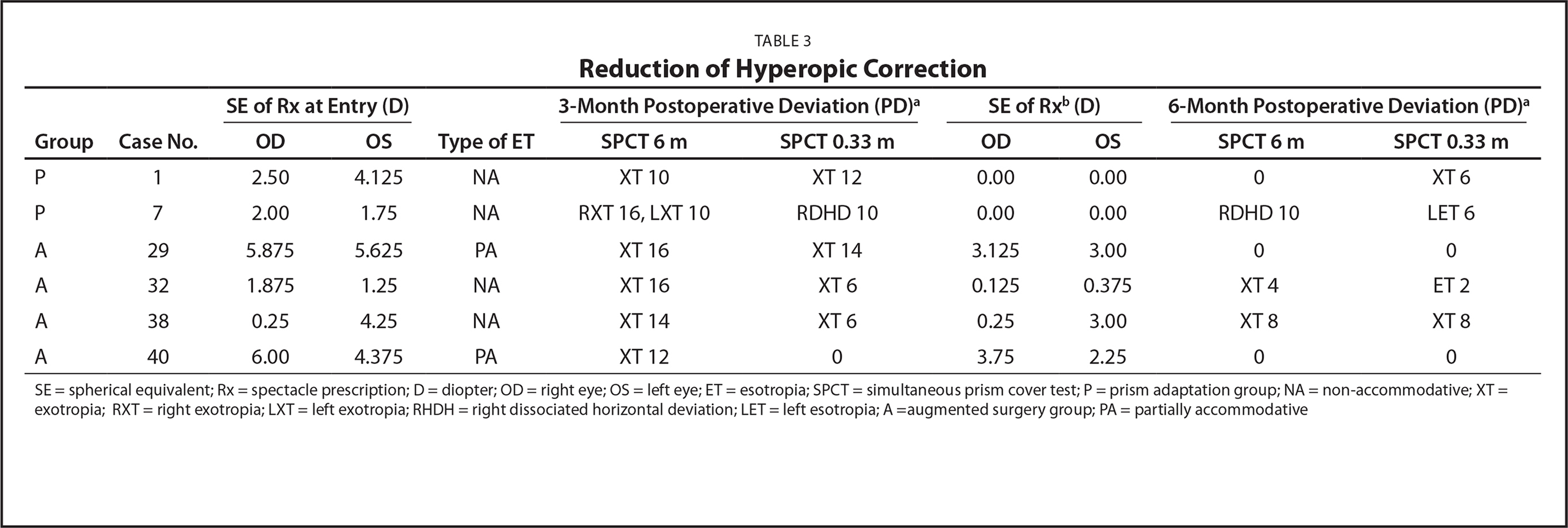 Reduction of Hyperopic Correction