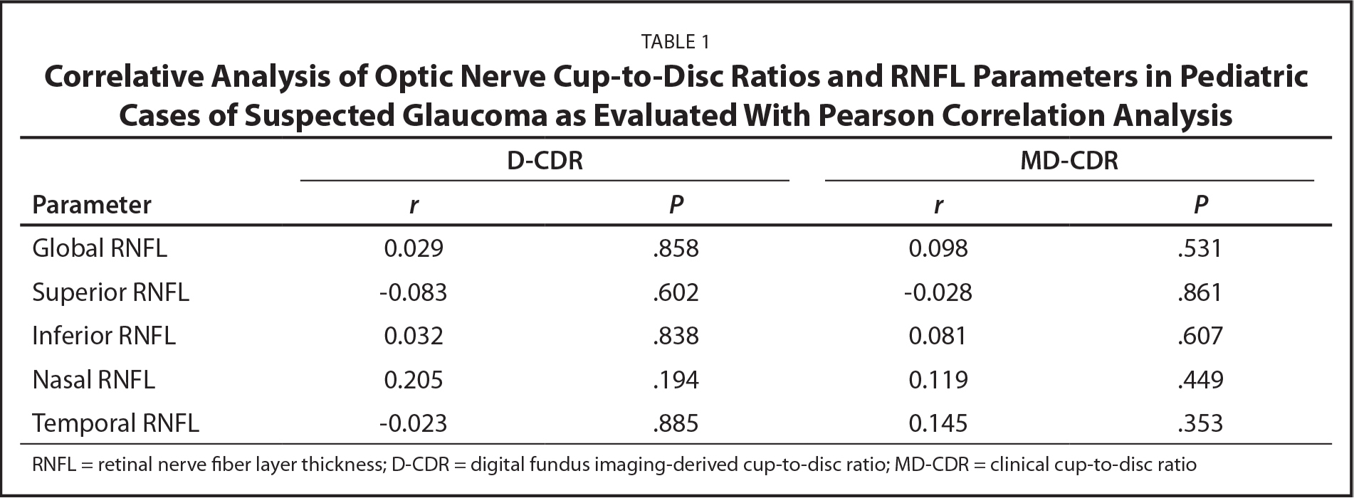 Correlative Analysis of Optic Nerve Cup-to-Disc Ratios and RNFL Parameters in Pediatric Cases of Suspected Glaucoma as Evaluated With Pearson Correlation Analysis