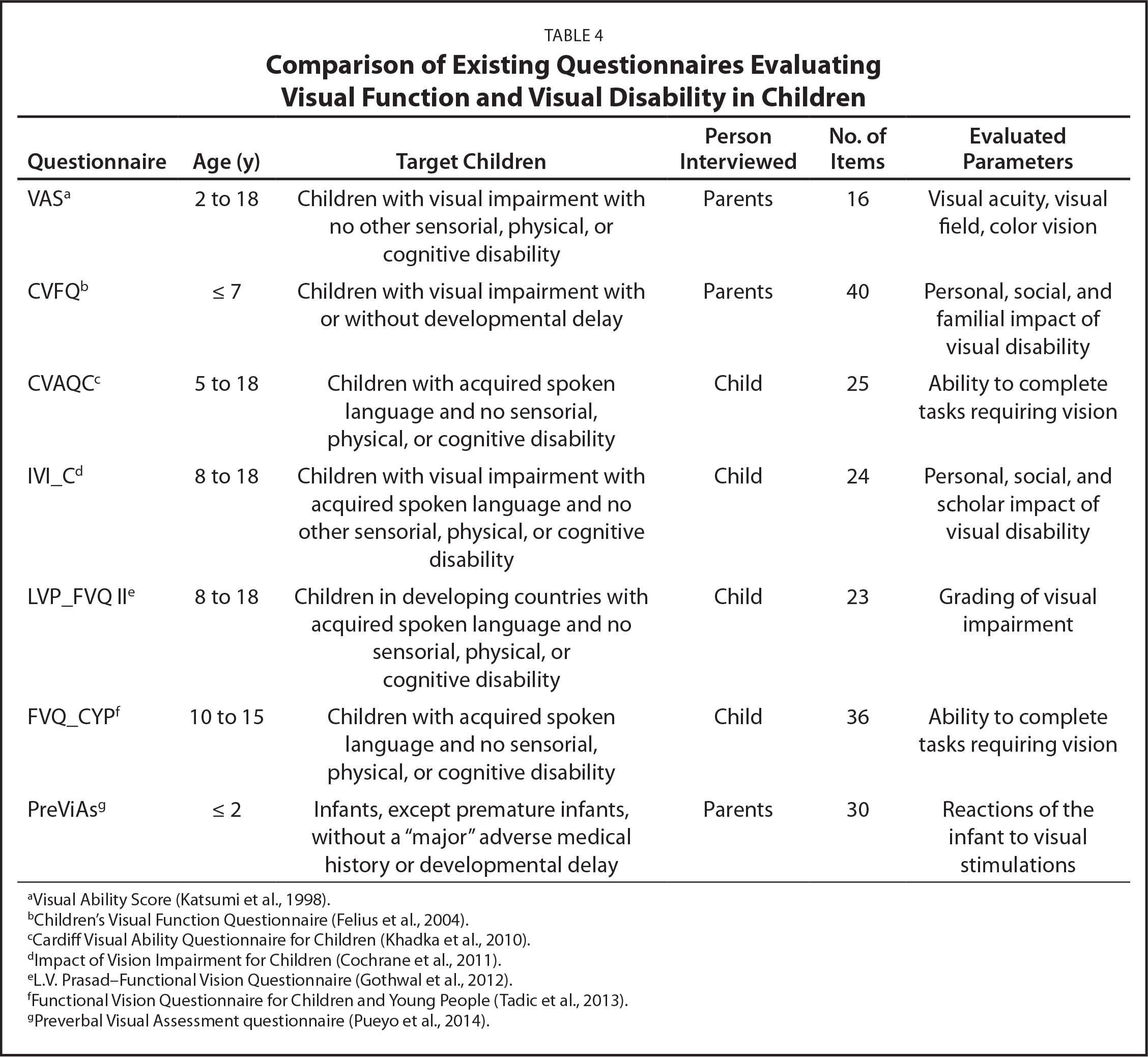 Comparison of Existing Questionnaires Evaluating Visual Function and Visual Disability in Children