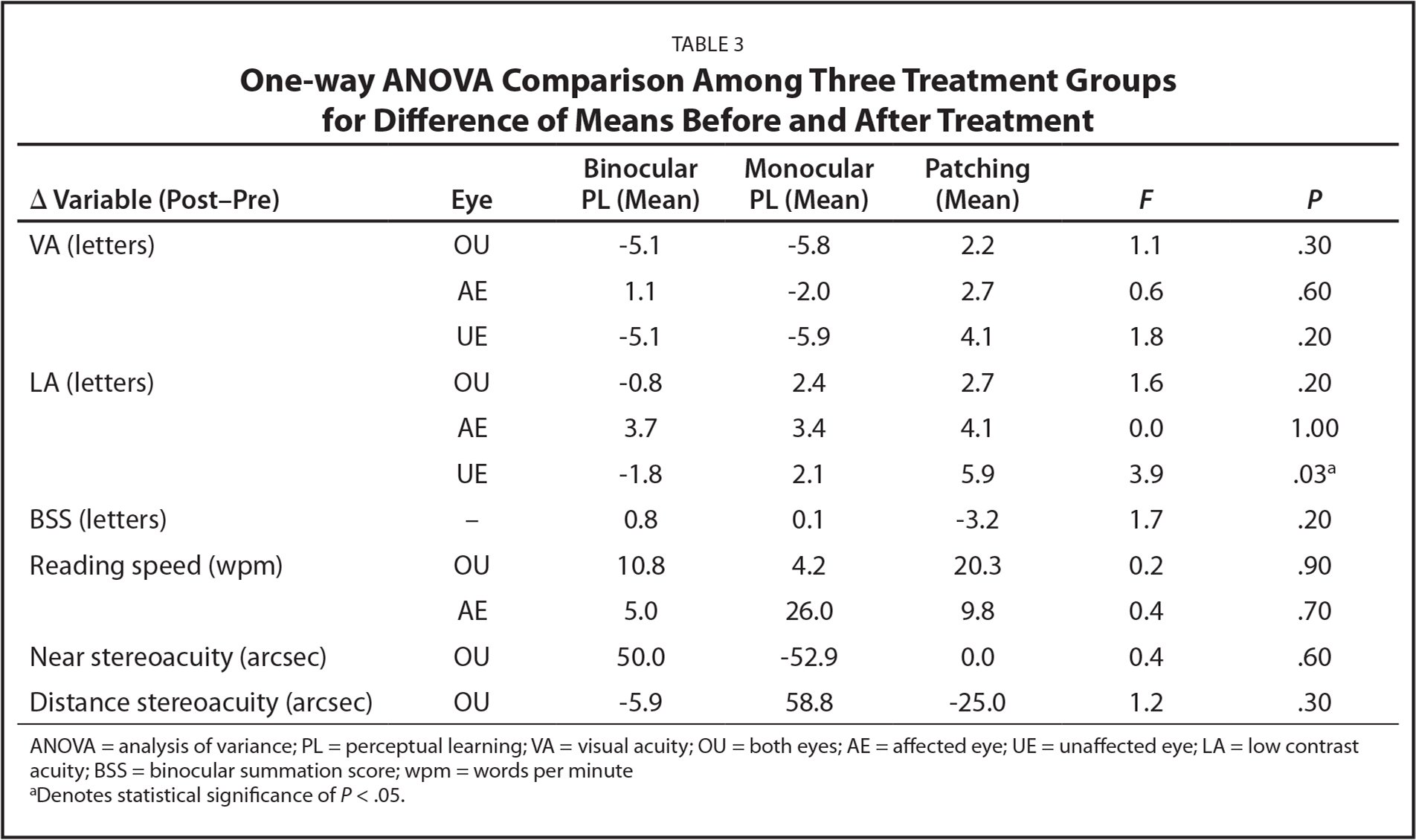 One-way ANOVA Comparison Among Three Treatment Groups for Difference of Means Before and After Treatment
