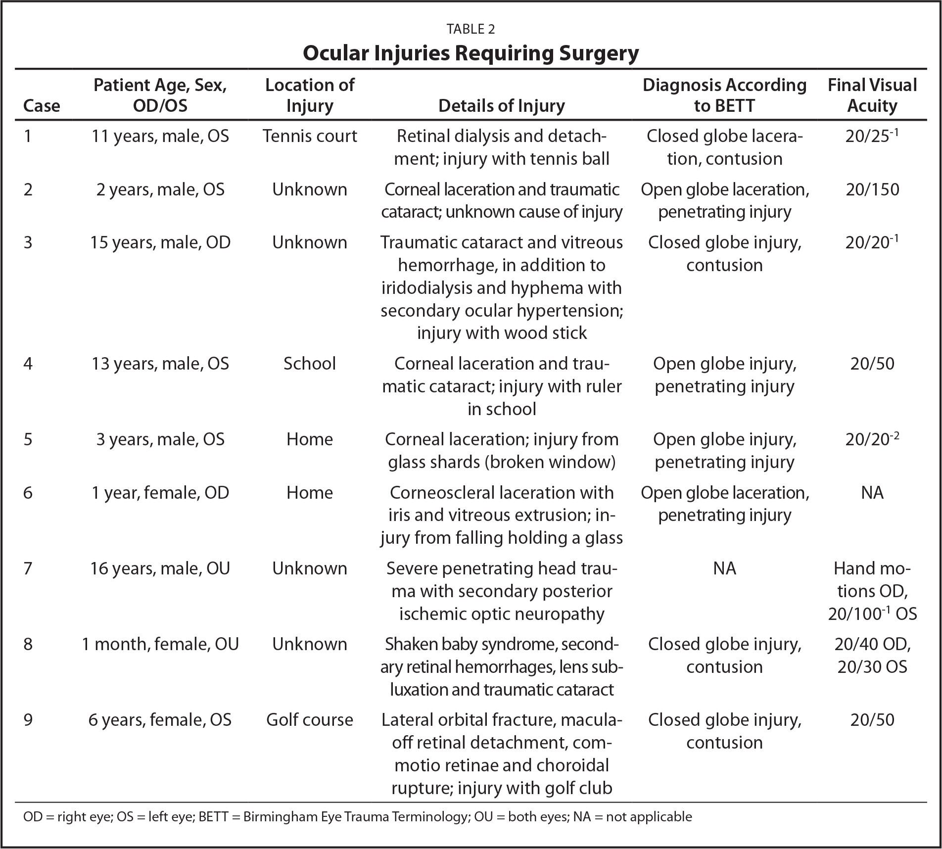 Ocular Injuries Requiring Surgery