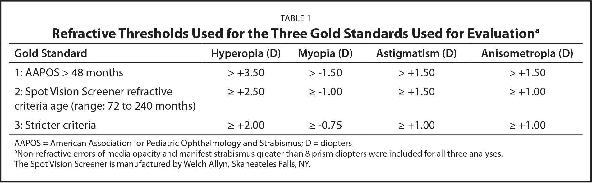 Refractive Thresholds Used for the Three Gold Standards Used for Evaluationa