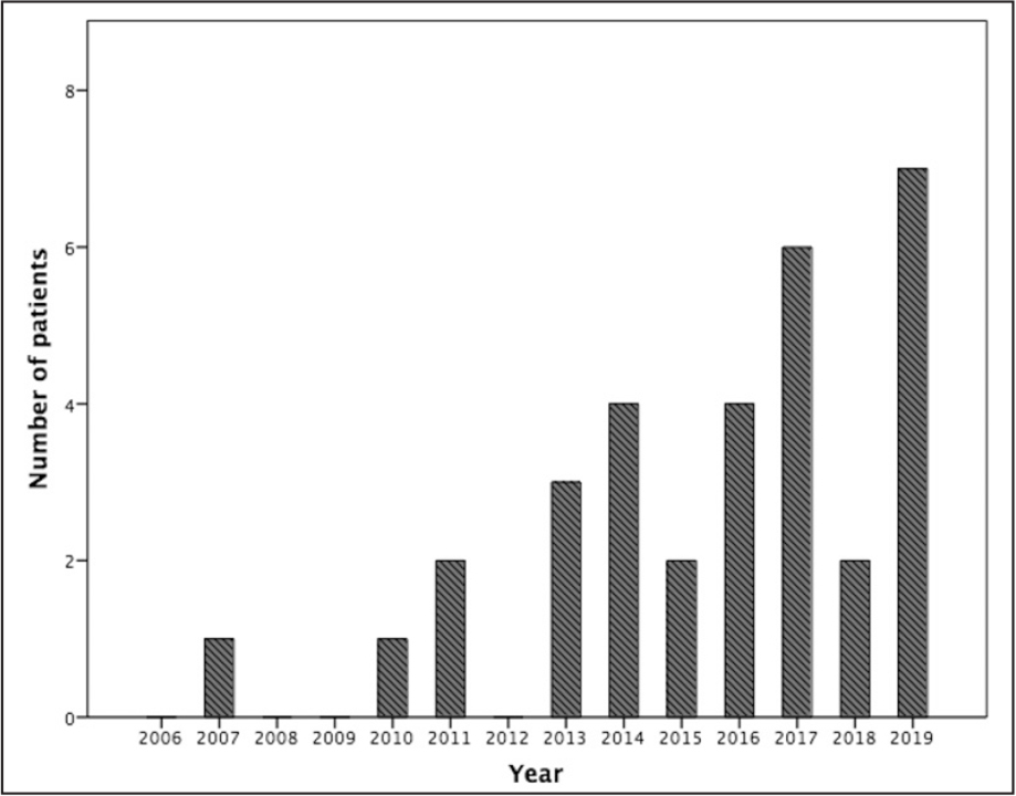 Yearly distribution of patients (including those who elected not to have surgery) who presented to the clinic with acute comitant esotropia between January 2006 and December 2019.