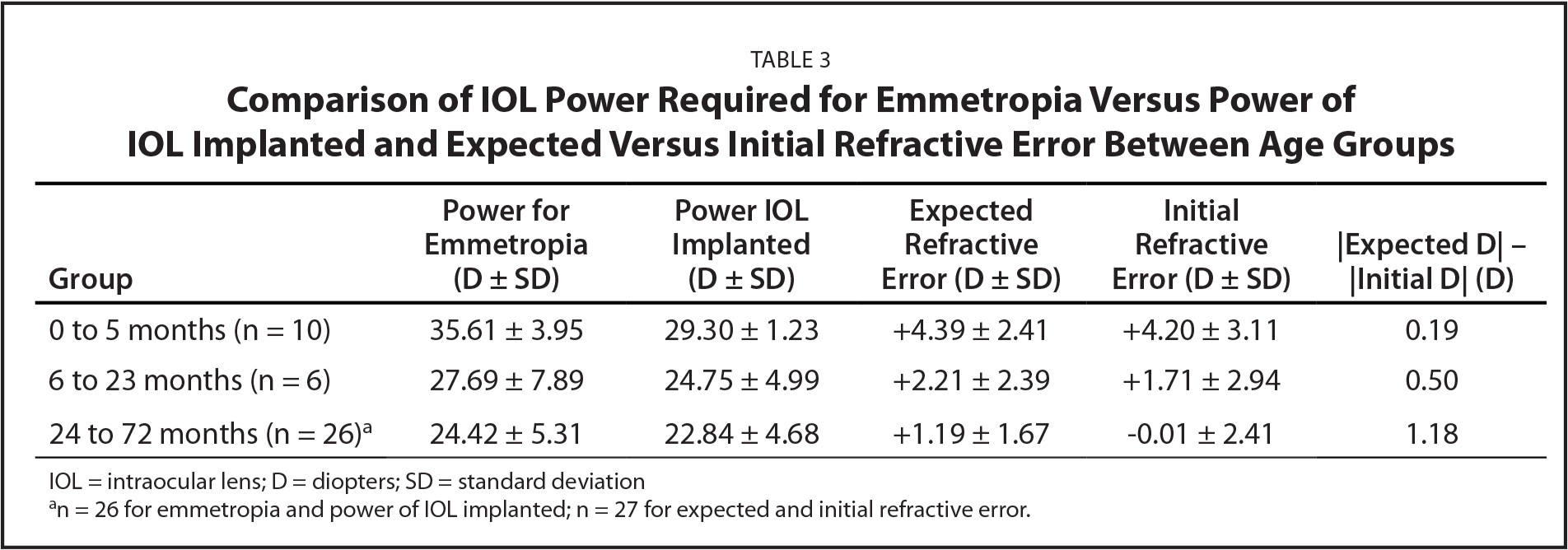 Comparison of IOL Power Required for Emmetropia Versus Power of IOL Implanted and Expected Versus Initial Refractive Error Between Age Groups
