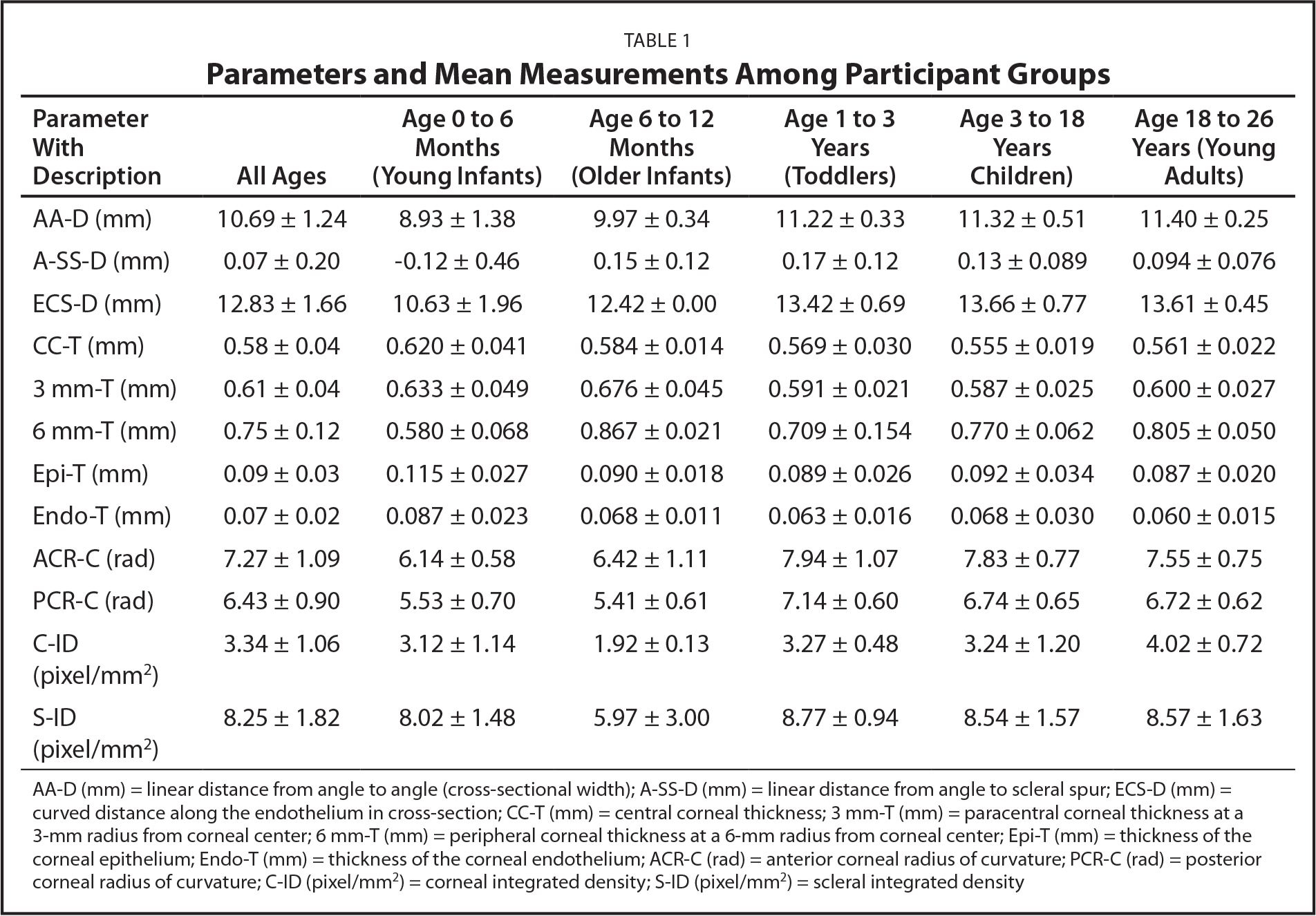 Parameters and Mean Measurements Among Participant Groups