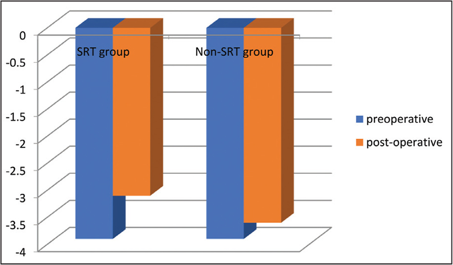 Preoperative and postoperative abduction limitation in the superior rectus transposition (SRT) group and non-SRT group.