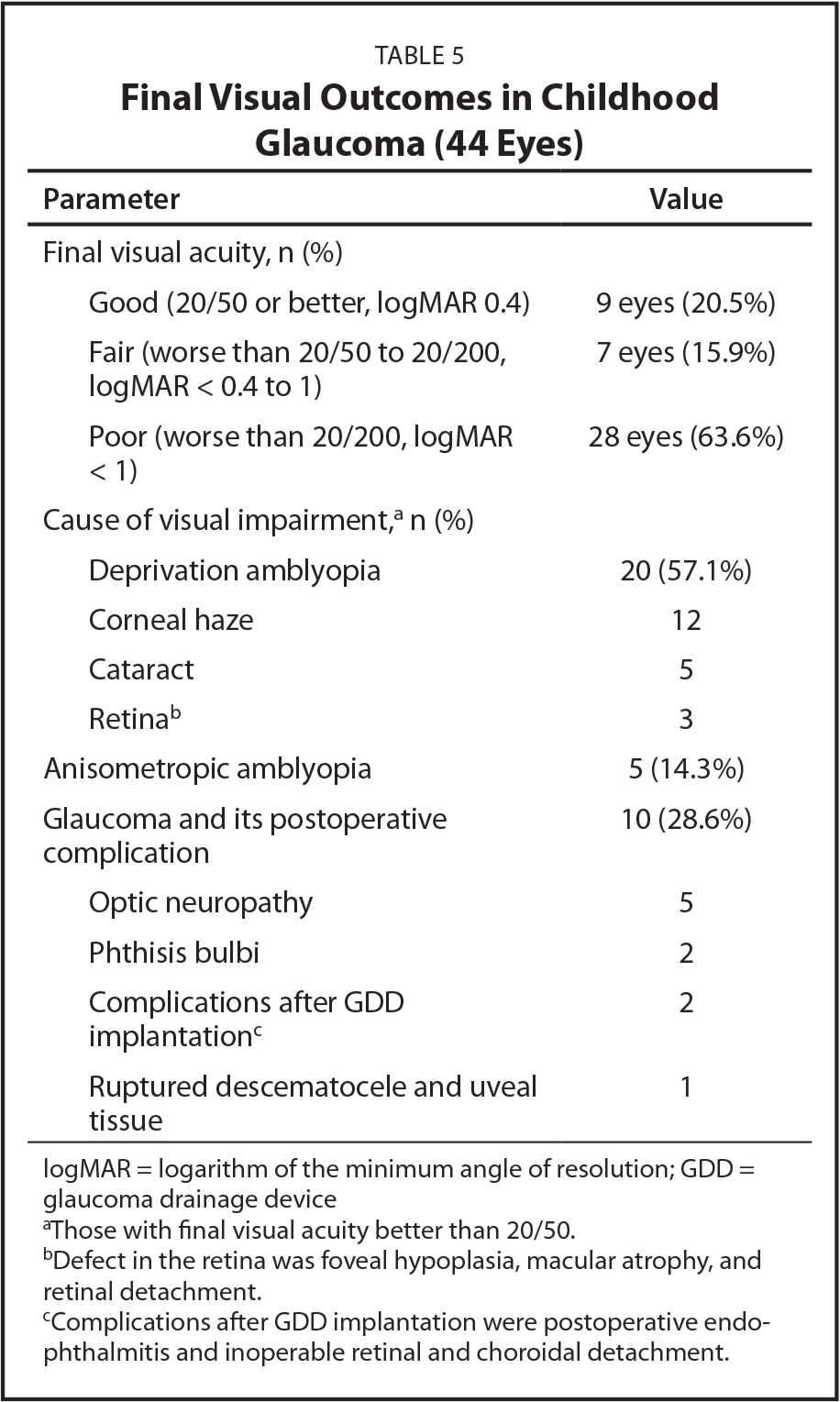 Final Visual Outcomes in Childhood Glaucoma (44 Eyes)