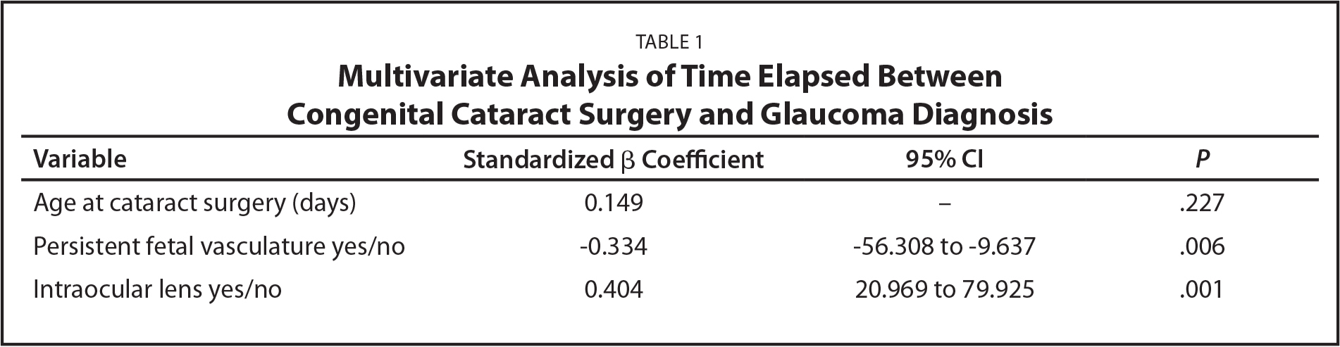 Multivariate Analysis of Time Elapsed Between Congenital Cataract Surgery and Glaucoma Diagnosis
