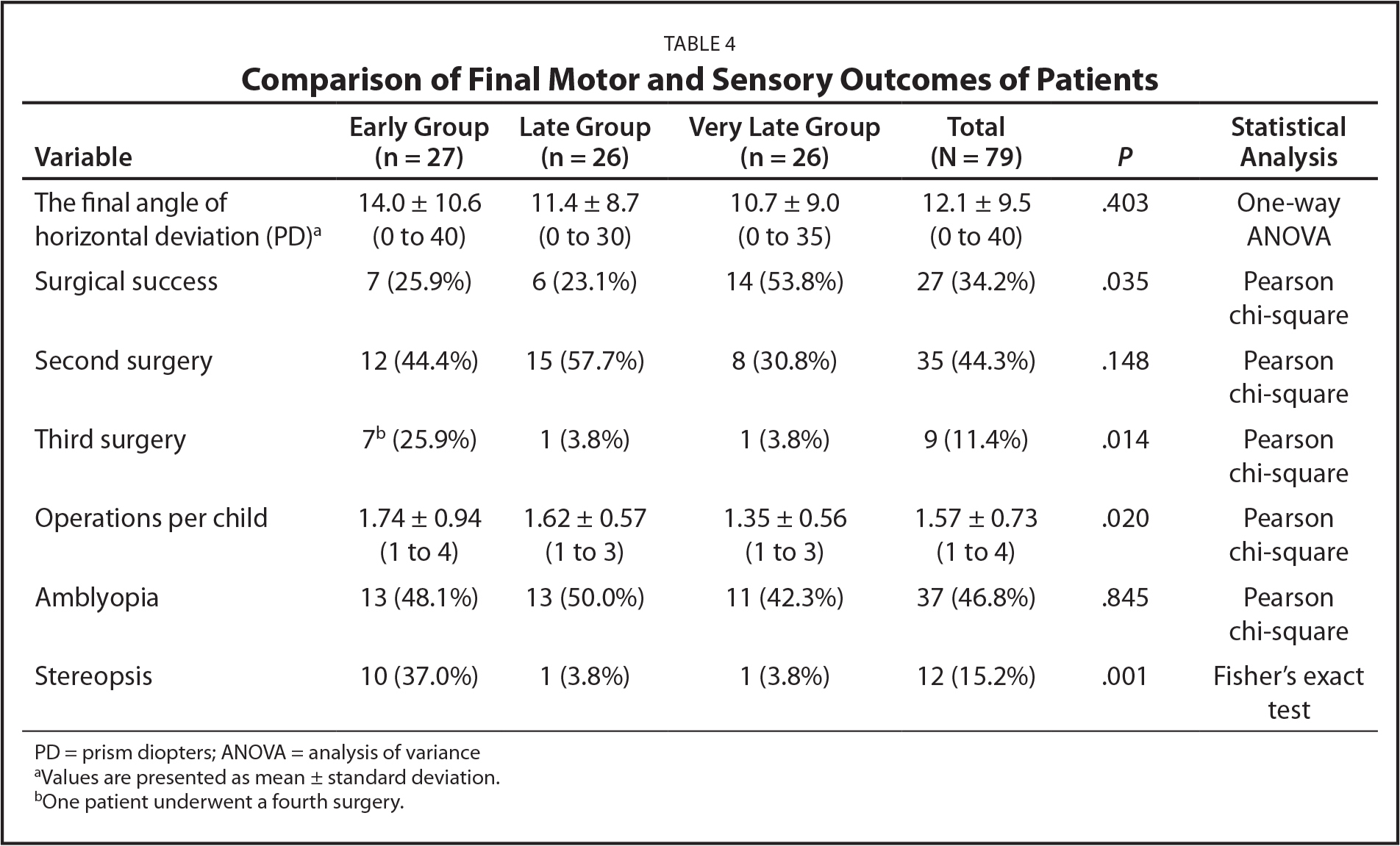 Comparison of Final Motor and Sensory Outcomes of Patients