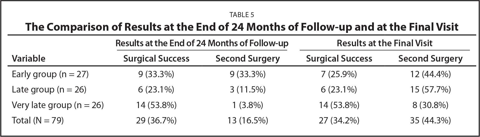 The Comparison of Results at the End of 24 Months of Follow-up and at the Final Visit