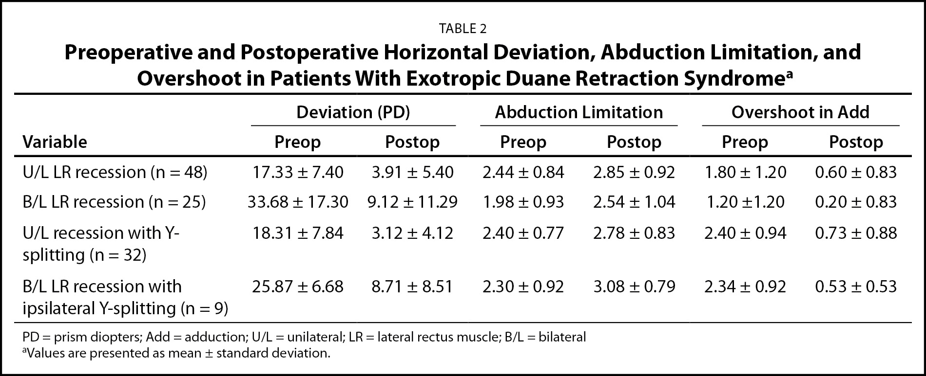 Preoperative and Postoperative Horizontal Deviation, Abduction Limitation, and Overshoot in Patients With Exotropic Duane Retraction Syndromea