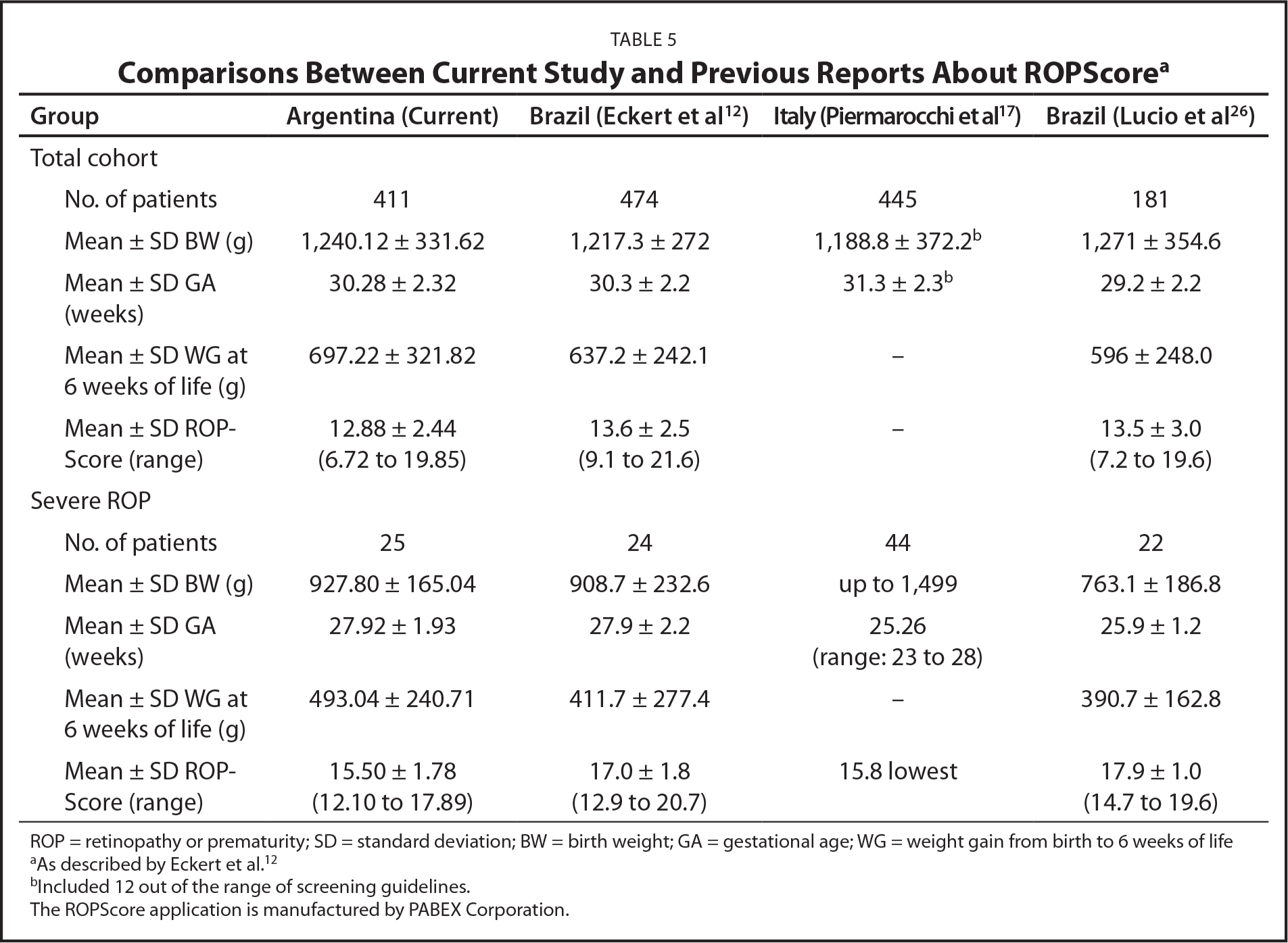 Comparisons Between Current Study and Previous Reports About ROPScorea