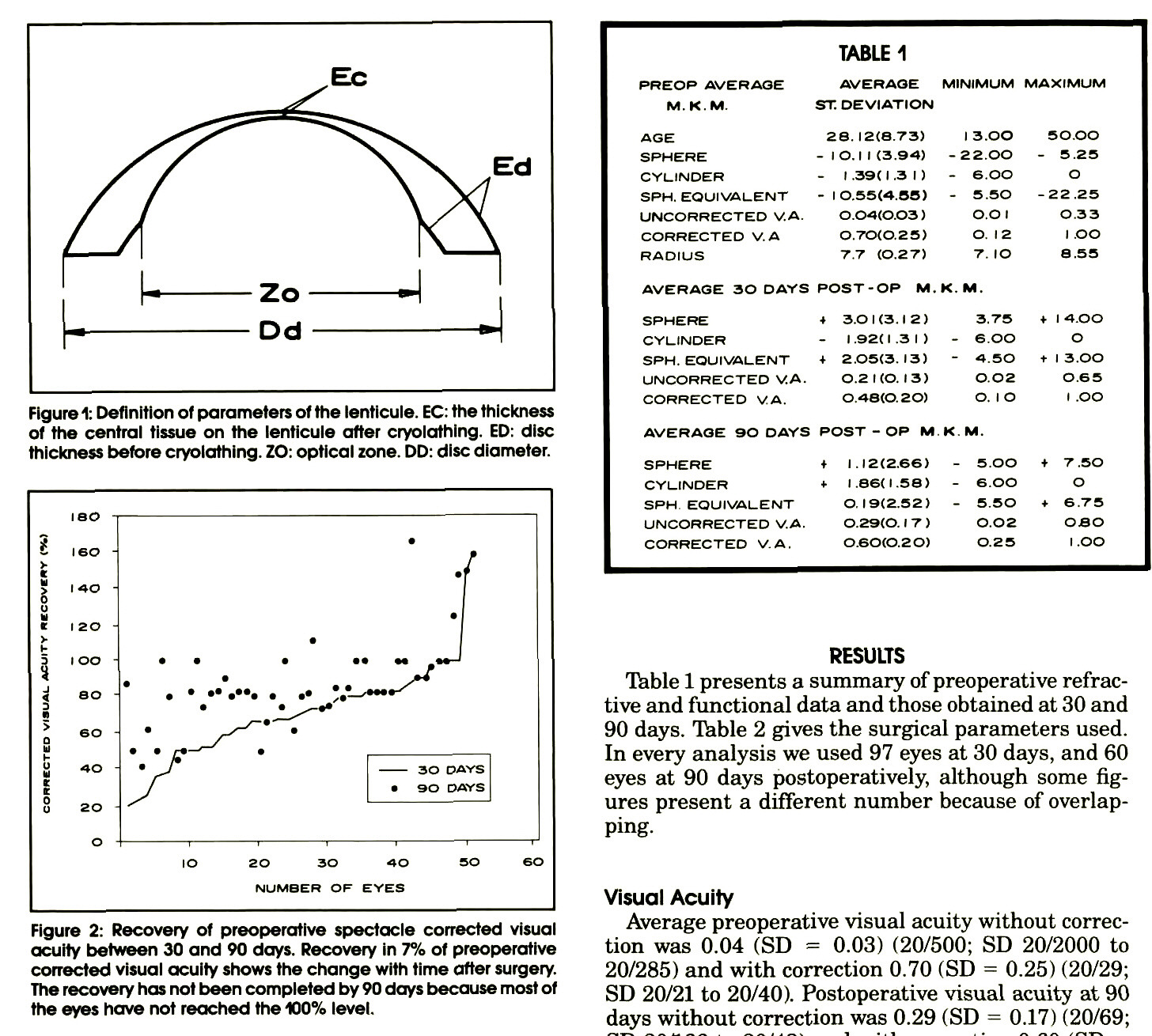 Figure 1: Definition of parameters of the lenticule. EC: the thickness of the central tissue on the lenticule after cryolathing. ED: disc thickness before cryolathing. ZO: optical zone. DD: disc diameter.Figure 2: Recovery of preoperative spectacle corrected visual acuity between 30 and 90 days. Recovery in 7% of preoperative corrected visual acuity shows the change with time after surgery. The recovery has not been completed by 90 days because most of the eyes have not reached the 100% level.TABLE 1