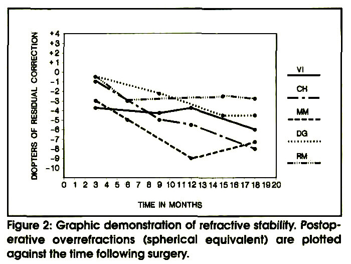Figure 2: Graphic demonstration of refractive stability. Postoperative overrefractions (spherical equivalent) are plotted against the time following surgery.
