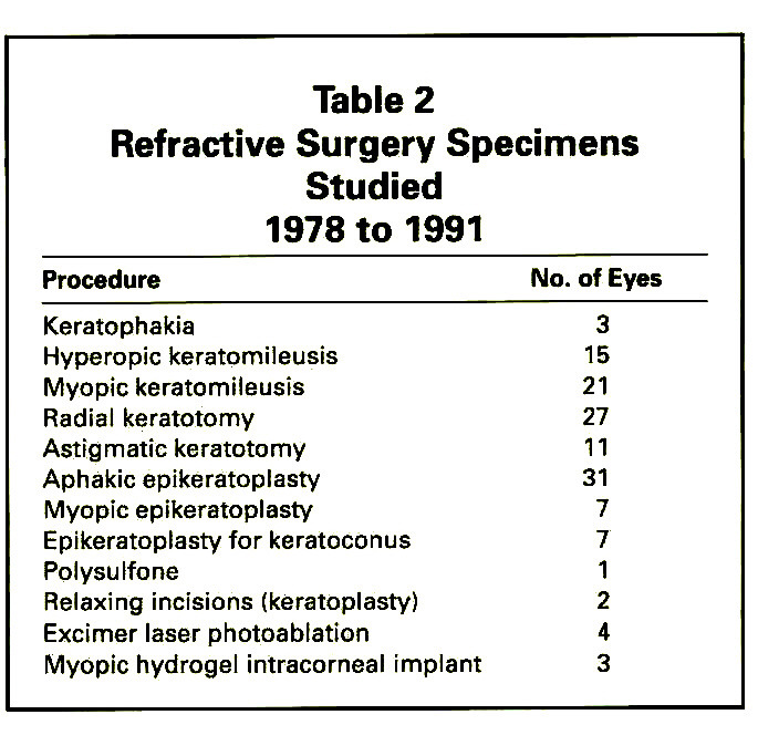 Table 2Refractive Surgery Specimens Studied 1978 to 1991