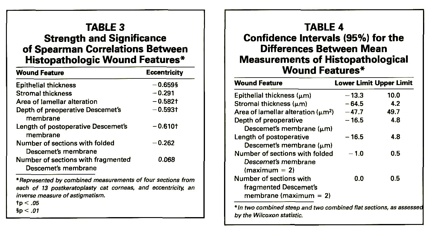 TABLE 3Strength and Significance of Spearman Correlations Between Histopathologic Wound Features*TABLE 4Confidence Intervals (95%) for the Differences Between Mean Measurements of Histopathological Wound Features*
