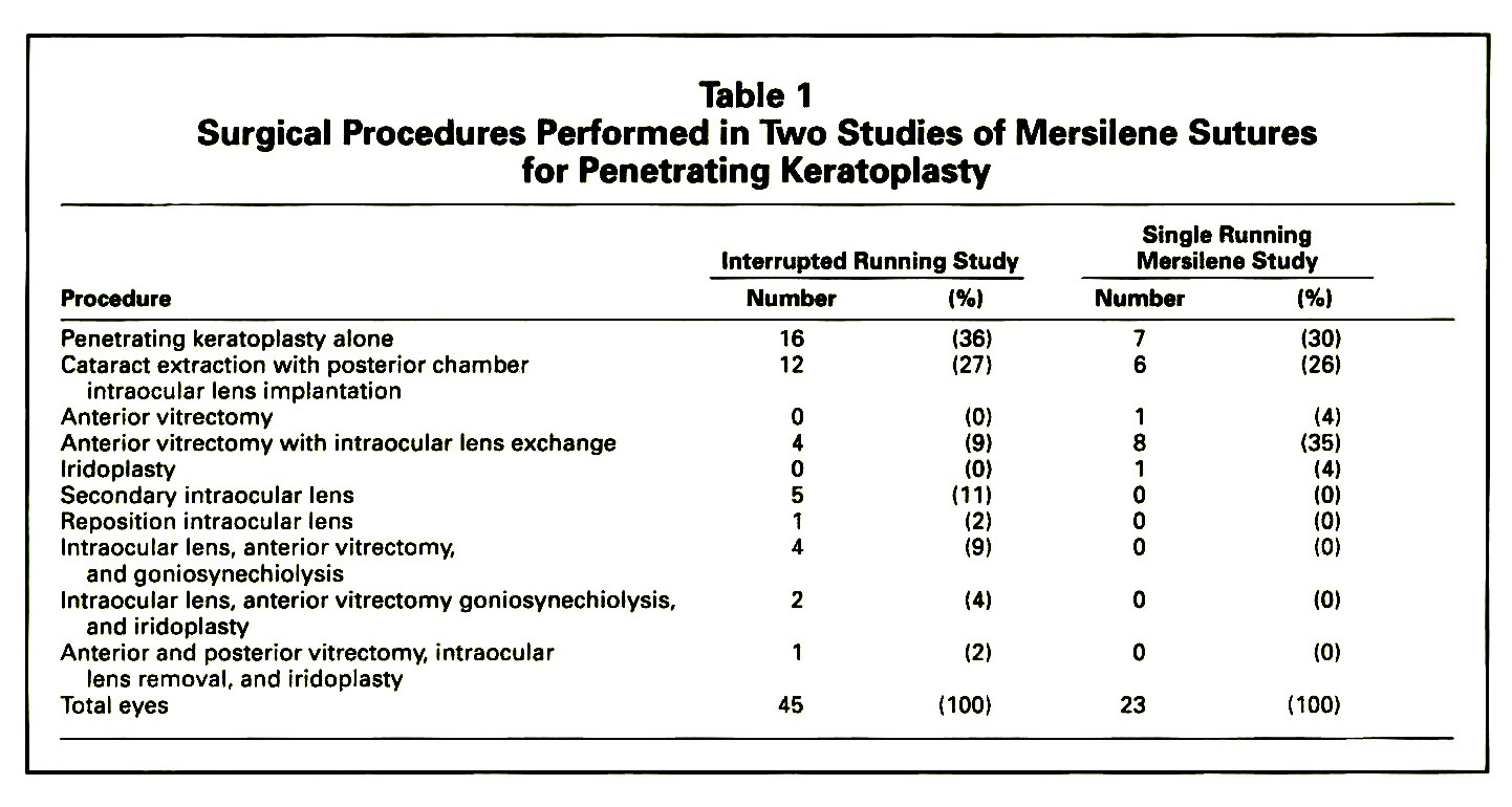 Table 1Surgical Procedures Performed in Two Studies of Mersilene Sutures for Penetrating Keratoplasty