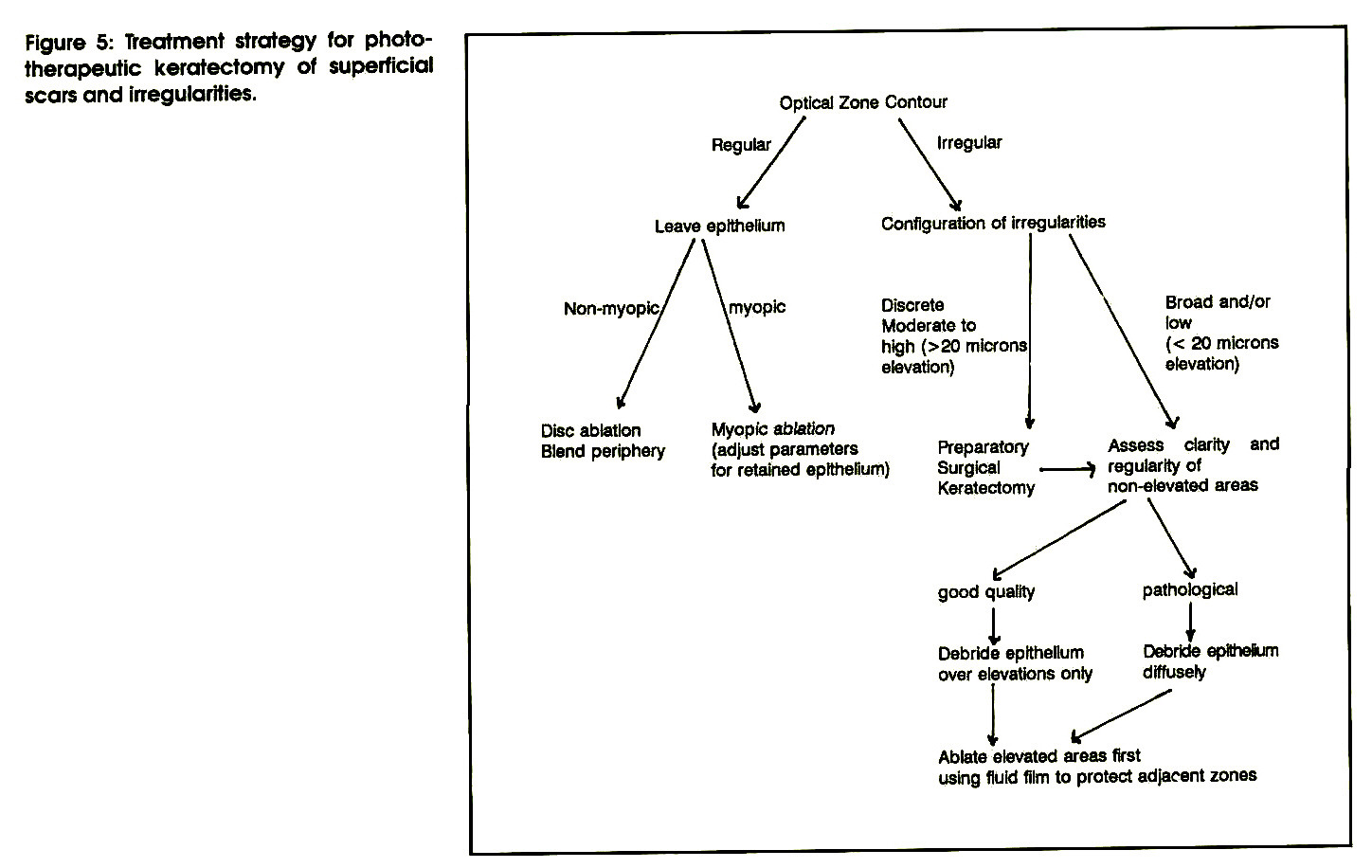 Figure 5: Treatment strategy for phototherapeutic keratectomy ot superficial scars and iRegularities.