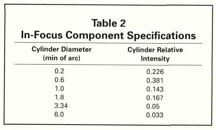 Table 2In-Focus Component Specifications