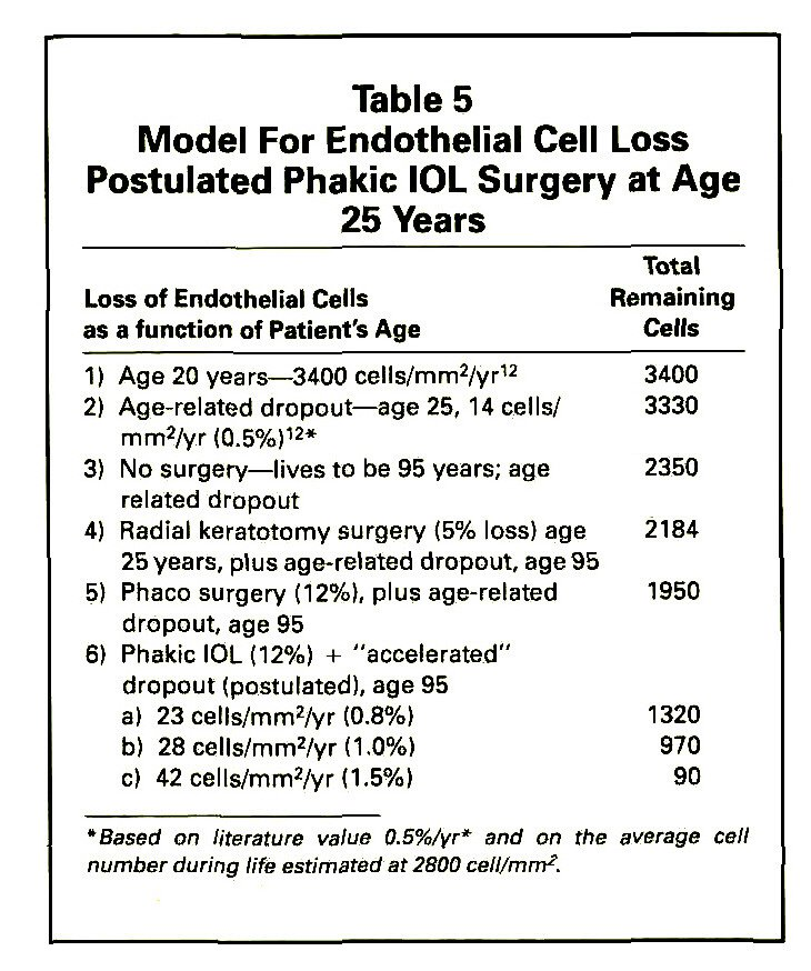 Table 5Model For Endothelial Cell Loss Postulated Phakic IOL Surgery at Age 25 Years