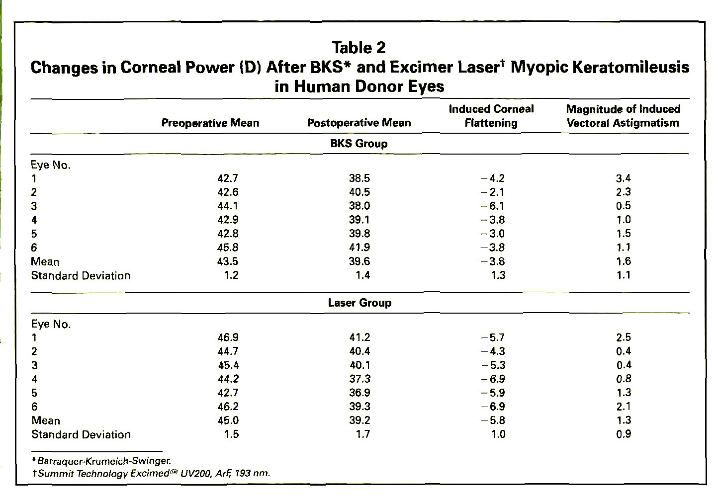 Table 2Changes in Corneal Power (D) After BKS* and Excimer Laser† Myopic Keratomileusis in Human Donor Eyes