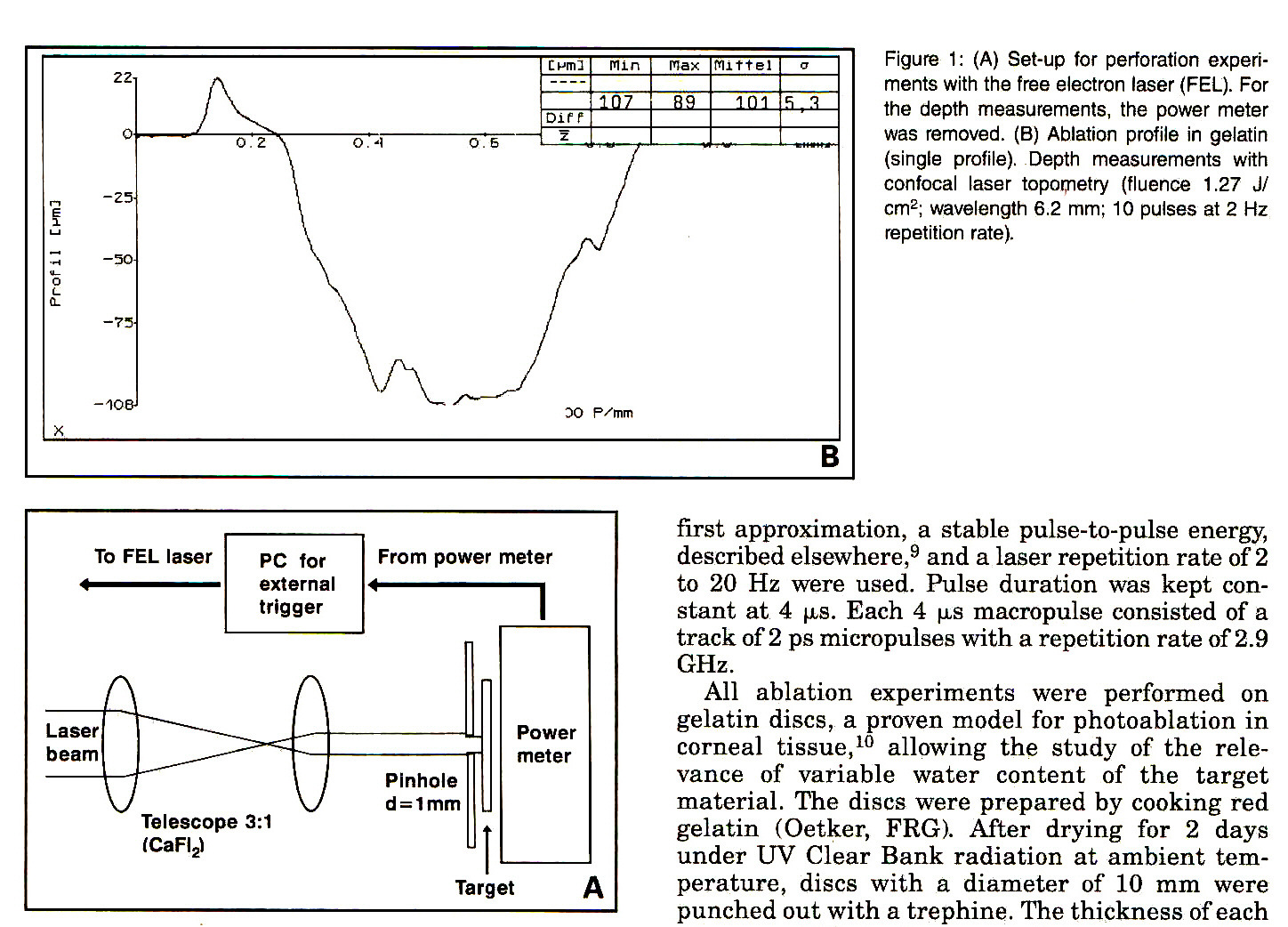 Figure 1: (A) Set-up for perforation experiments with the free electron laser (FEL). For the depth measurements, the power meter was removed. (B) Ablation profile in gelatin (single profile). Depth measurements with confocal laser topometry (fluence 1.27 J/ cmp 2; wavelength 6.2 mm; 10 pulses at 2 Hz repetition rate).