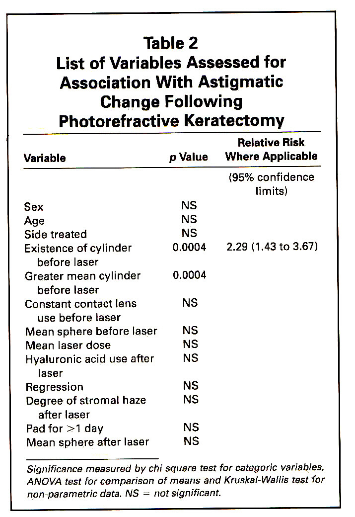 Table 2List of Variables Assessed for Association With Astigmatic Change Following Photorefractive Keratectomy